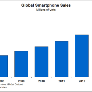 Smartphone sales to triple by 2019, Middle East a driver